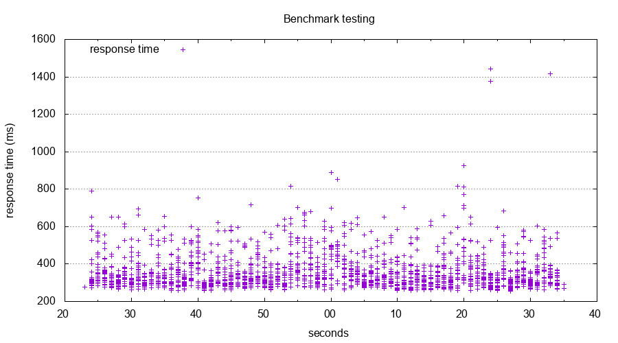 Coverband 2 benchmark graph