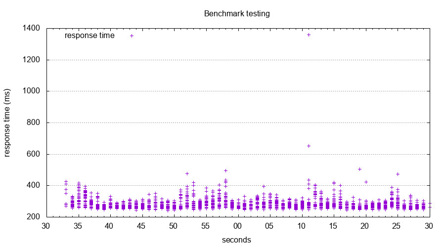 Coverband 3 benchmark graph