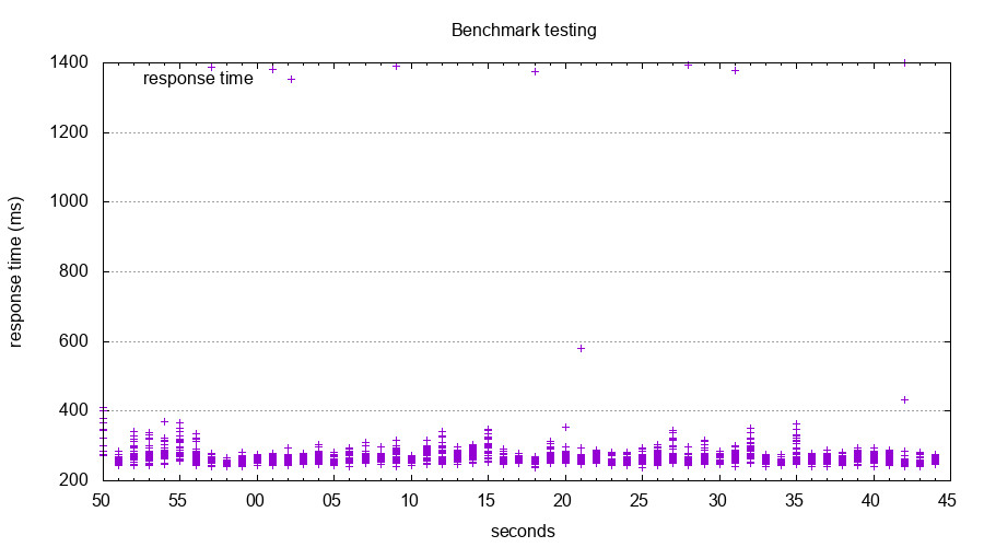 No Coverband benchmark graph
